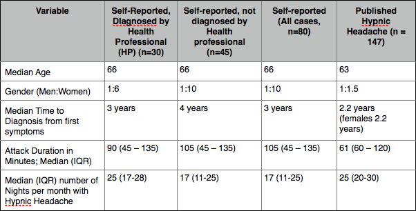 Age, gender, frequency and duration of Hypnic Headache