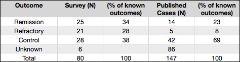 Hypnic Headache Outcome: Self reported Cases and Published Cases
