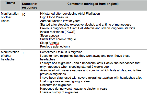 Hypnic Headache as a manifestation of another health problem or headache